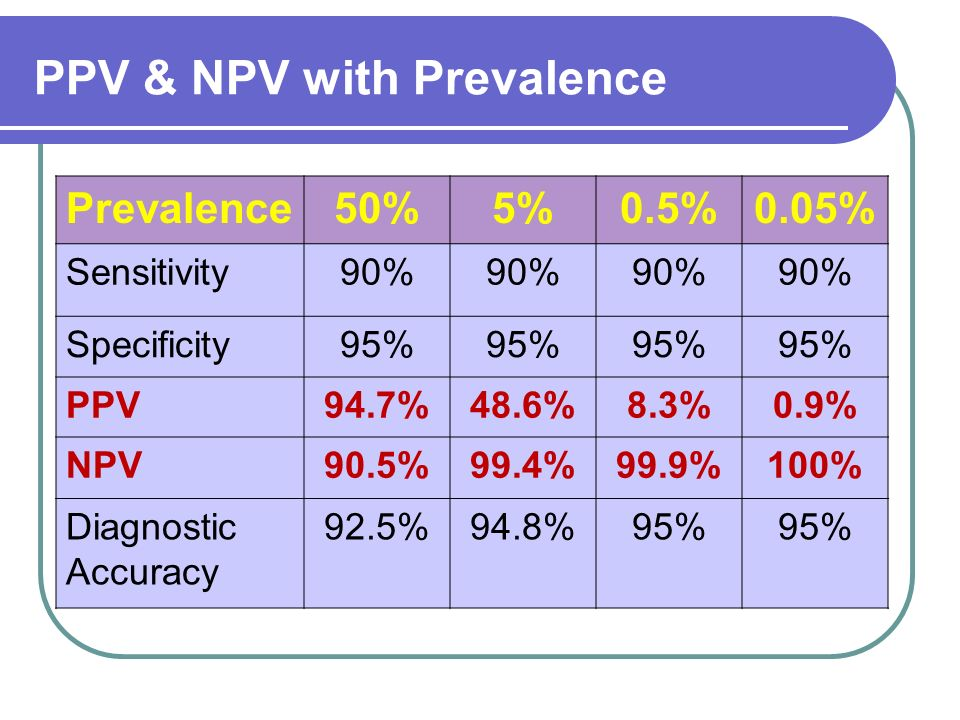 PPV & NPV with Prevalence