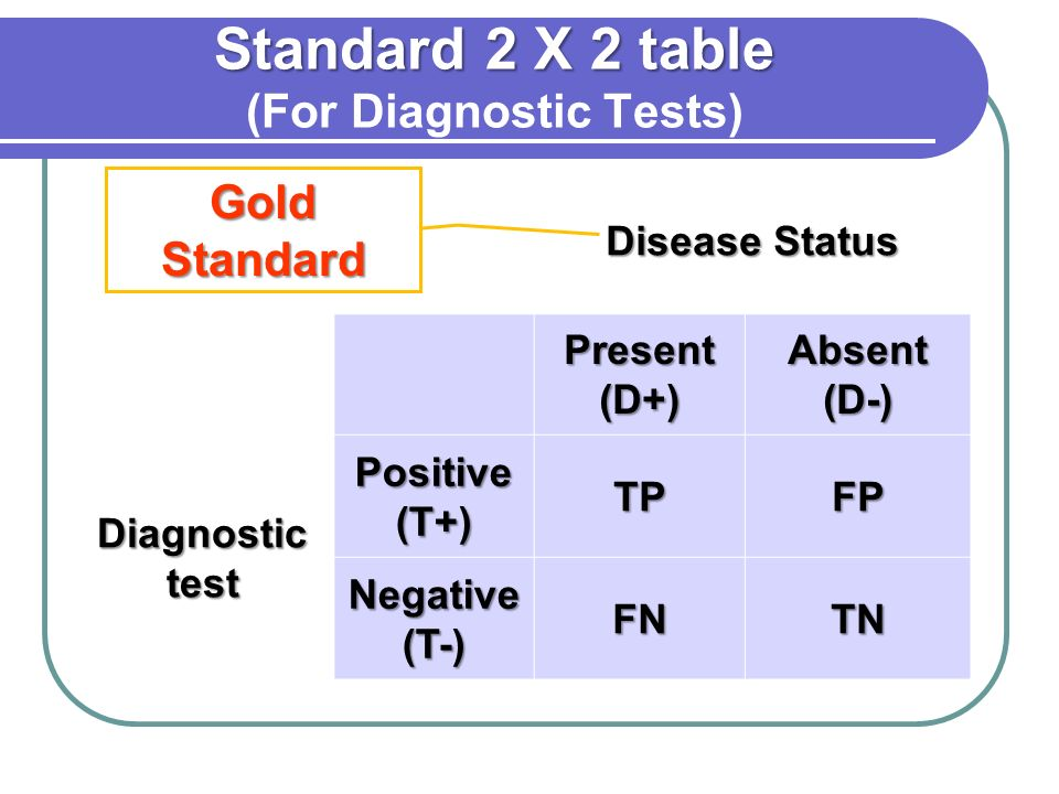 Standard 2 X 2 table (For Diagnostic Tests)