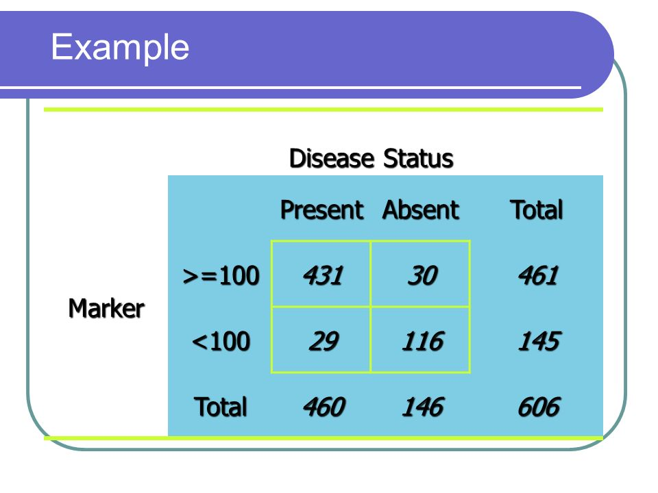 Example Disease Status Present Absent Total Marker >=100 431 30 461