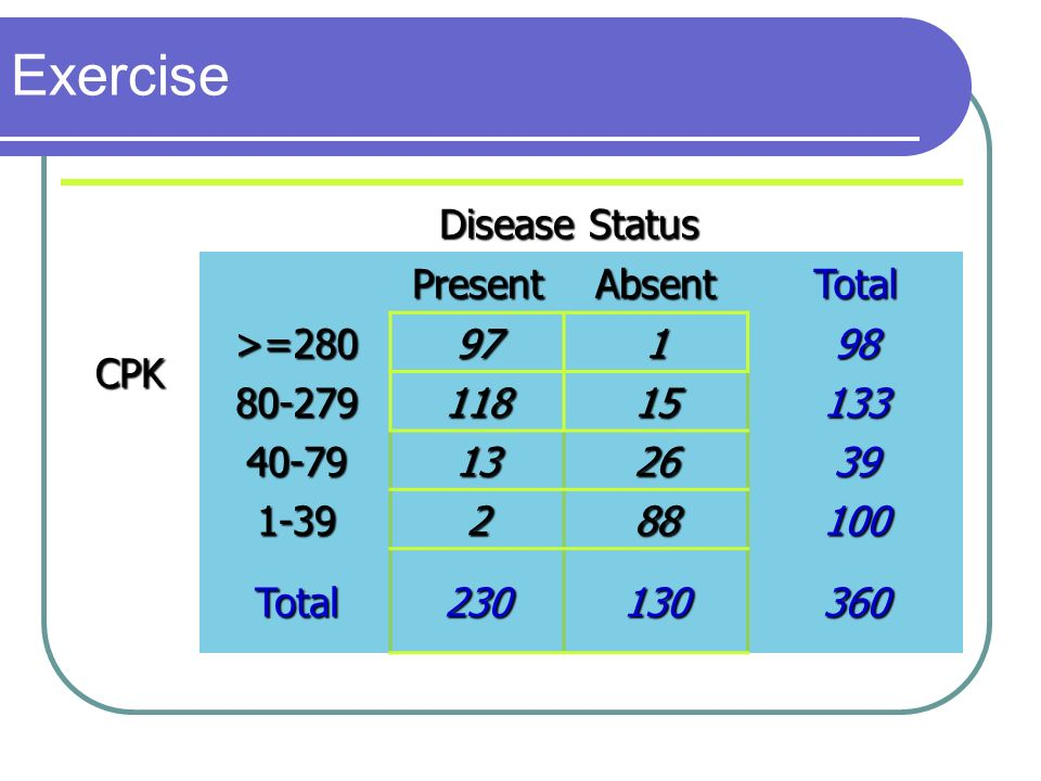 Exercise Disease Status Present Absent Total CPK >=280 97 1 98