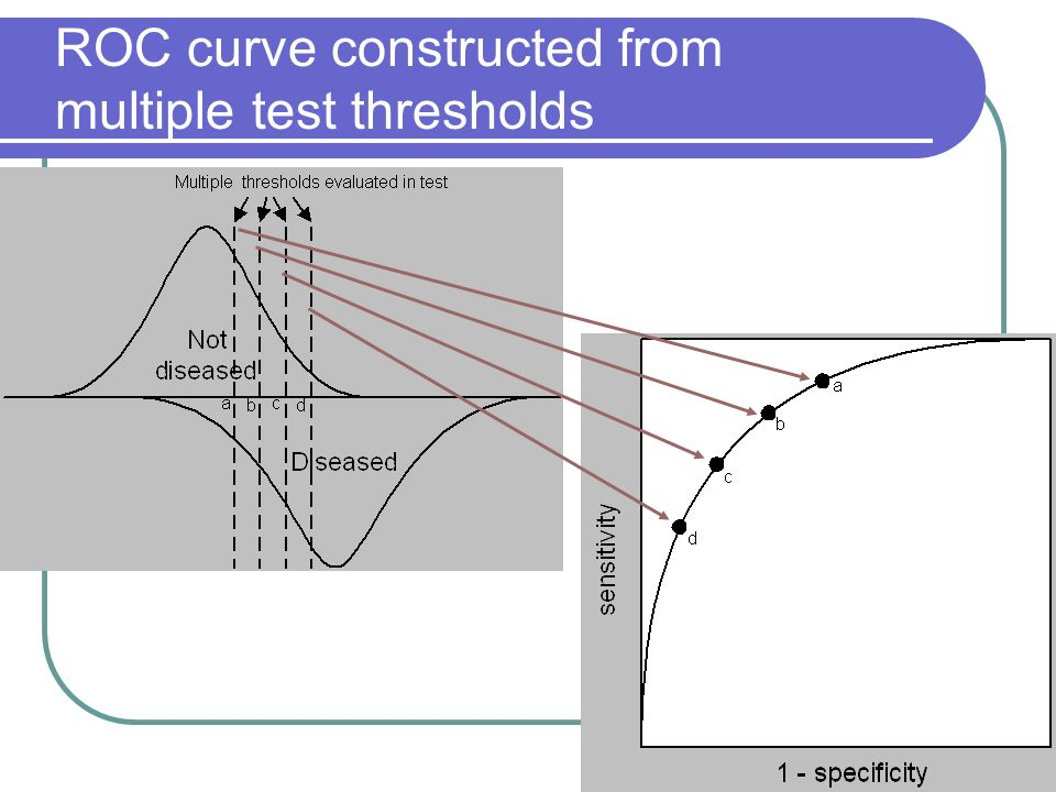 ROC curve constructed from multiple test thresholds