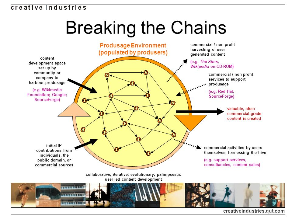 Breaking the Chains Produsage Environment (populated by produsers)