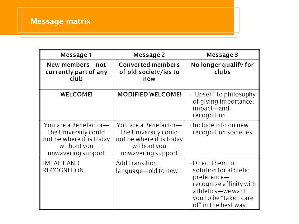 Message matrix Message 1 Message 2 Message 3