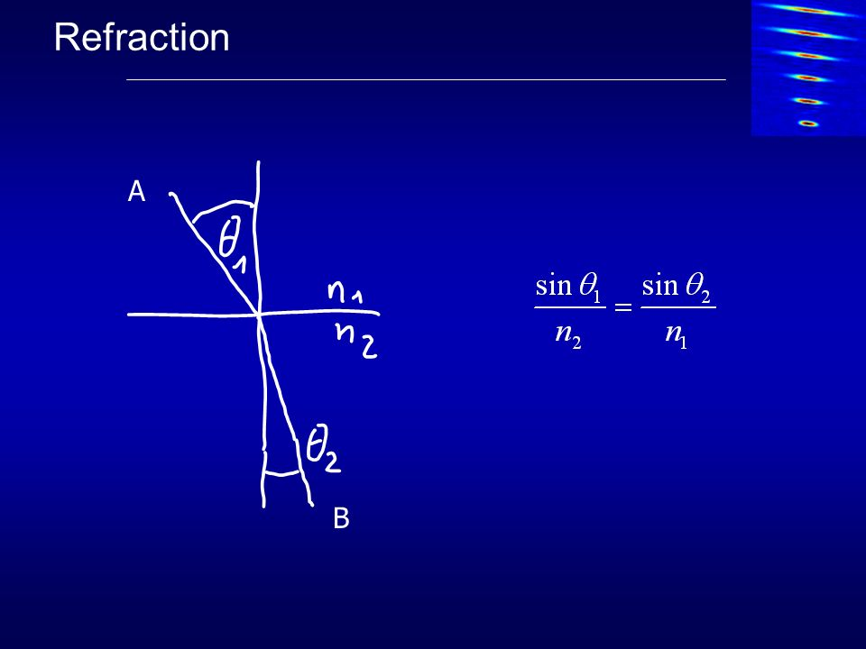 Refraction A Zeichung B
