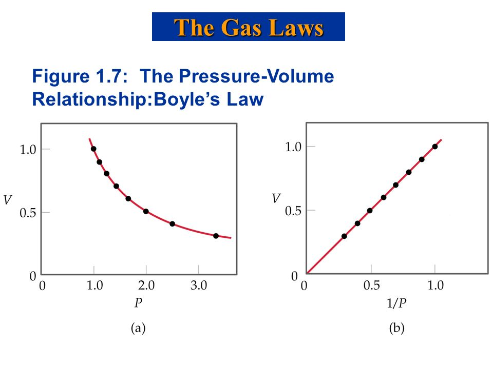 gas pressure and volume relationship There are many other ways to change volume and pressure of a gas  gas increases, will the volume increase  relationship between pressure and volume.