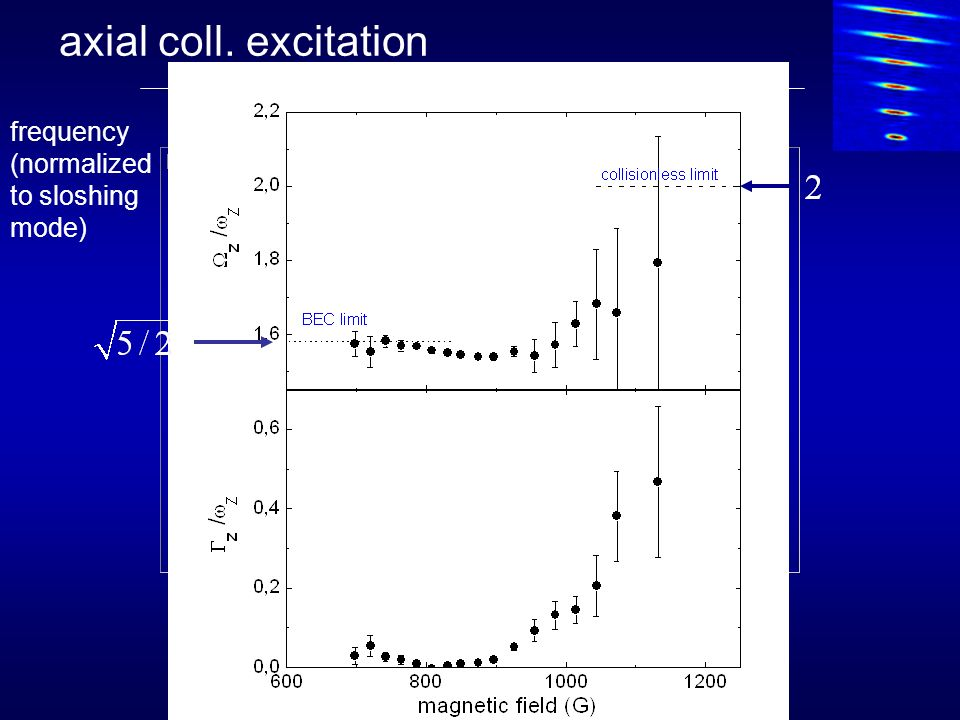 axial coll. excitation frequency (normalized to sloshing mode)