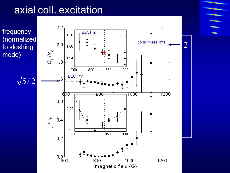 axial coll. excitation frequency (normalized to sloshing mode) 600 800