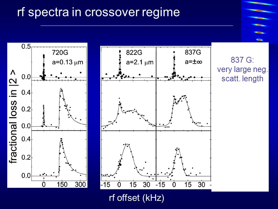 rf spectra in crossover regime