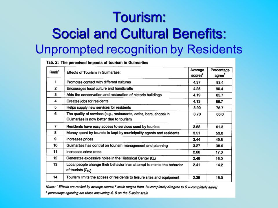Tourism: Social and Cultural Benefits: Unprompted recognition by Residents