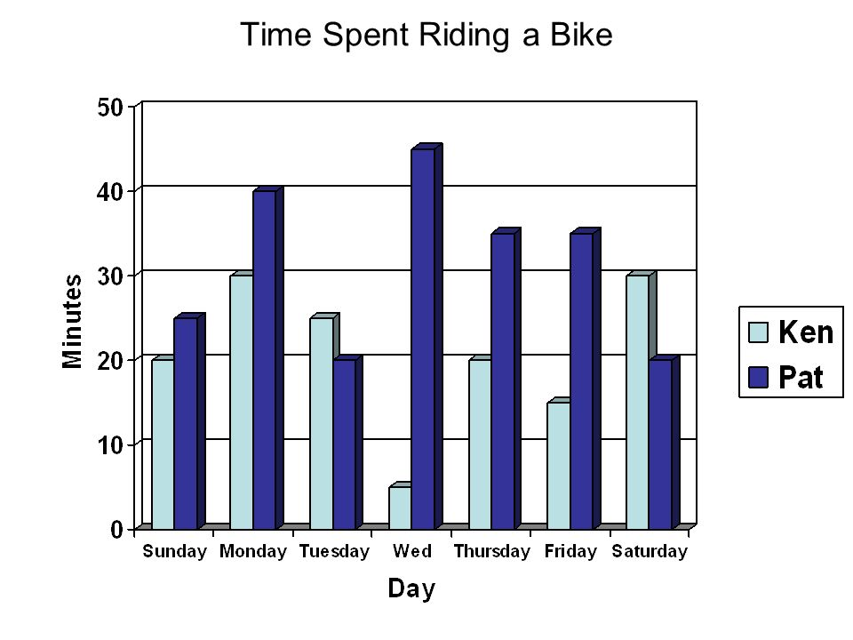 Time Spent Riding a Bike