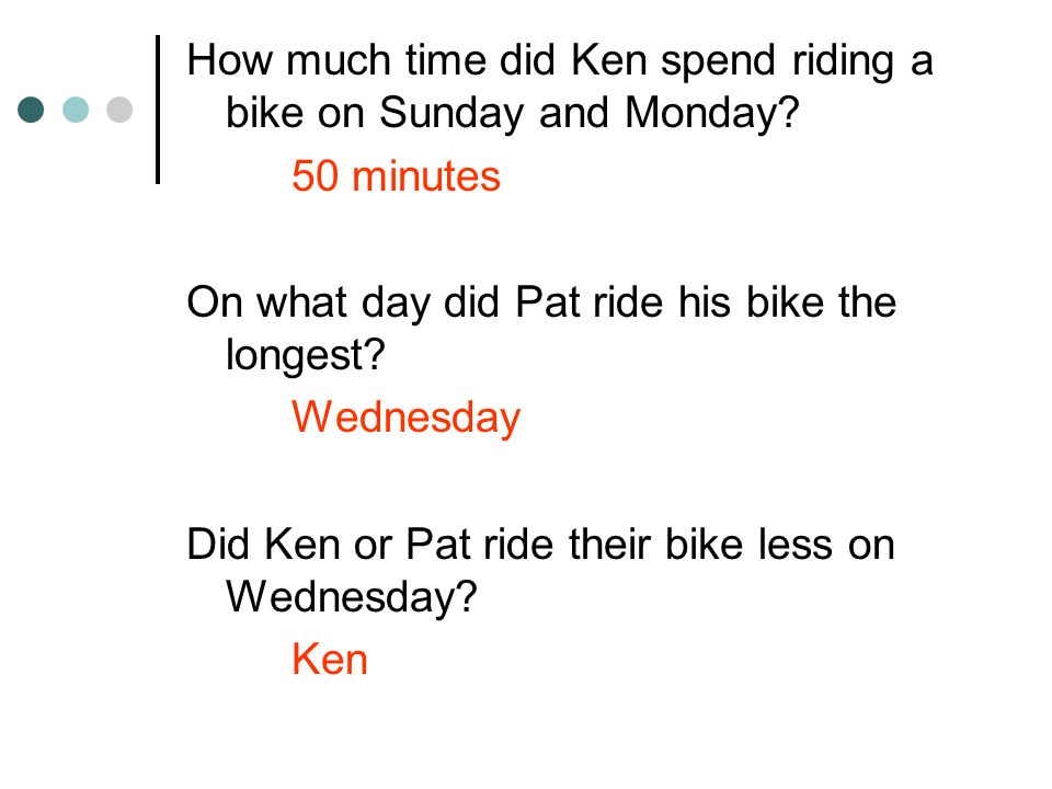 How much time did Ken spend riding a bike on Sunday and Monday