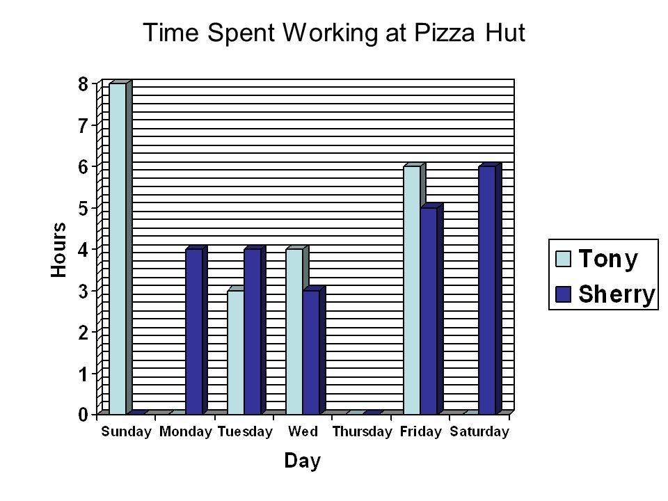 Time Spent Working at Pizza Hut