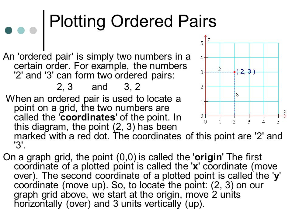Plotting Ordered Pairs