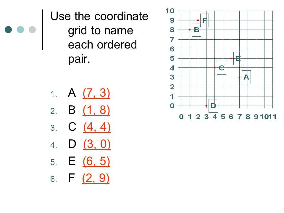 Use the coordinate grid to name each ordered pair.