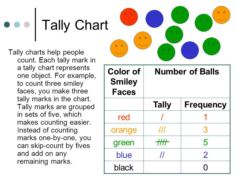 Tally Chart Color of Smiley Faces Number of Balls Tally Frequency red