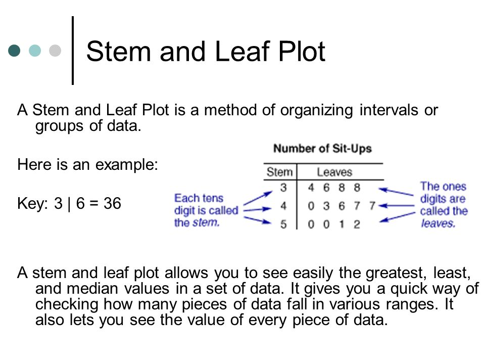 Stem and Leaf Plot A Stem and Leaf Plot is a method of organizing intervals or groups of data. Here is an example: