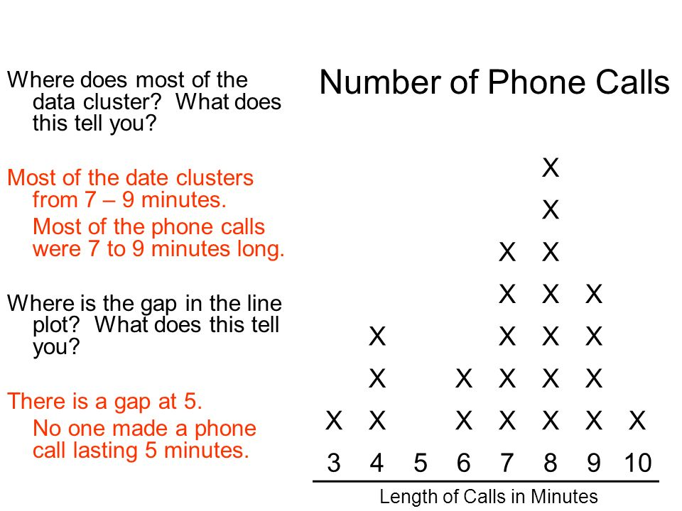 Length of Calls in Minutes