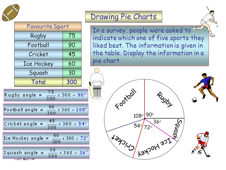 Drawing Pie Charts Cricket Football Rugby Ice Hockey