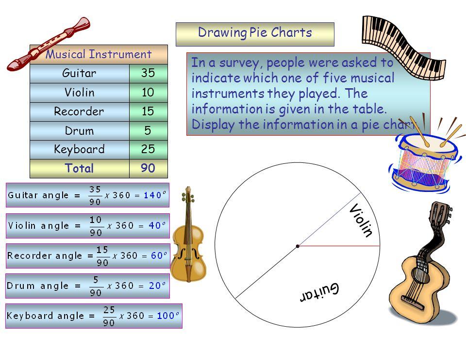 Violin Guitar Drawing Pie Charts