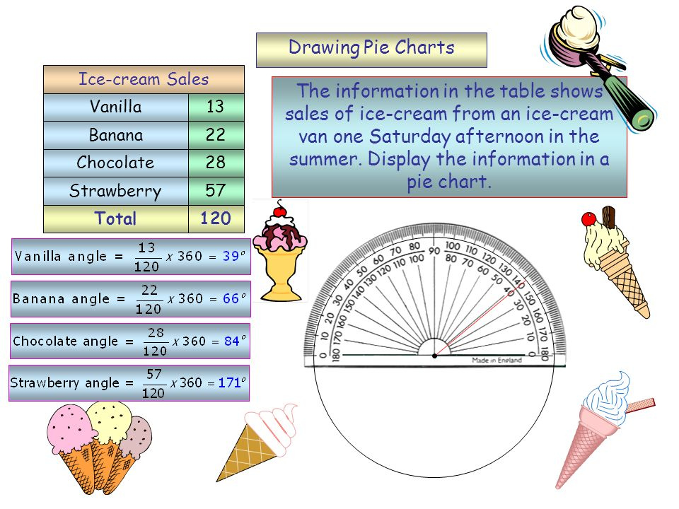 Vanilla Banana. Chocolate. Strawberry. 13. 22. 28. 57. Ice-cream Sales.