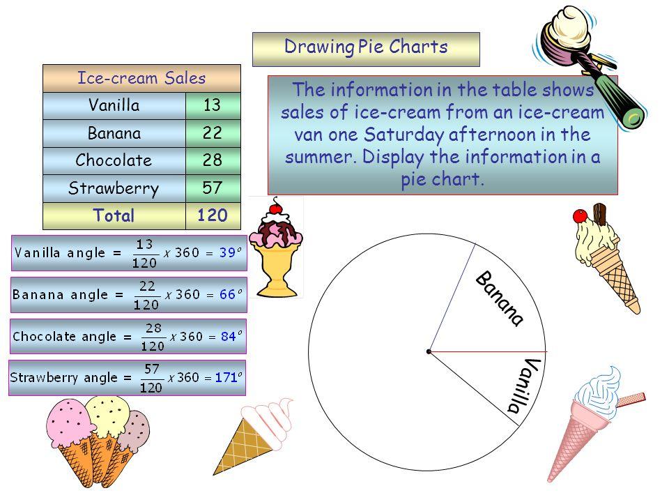 Banana Vanilla Drawing Pie Charts