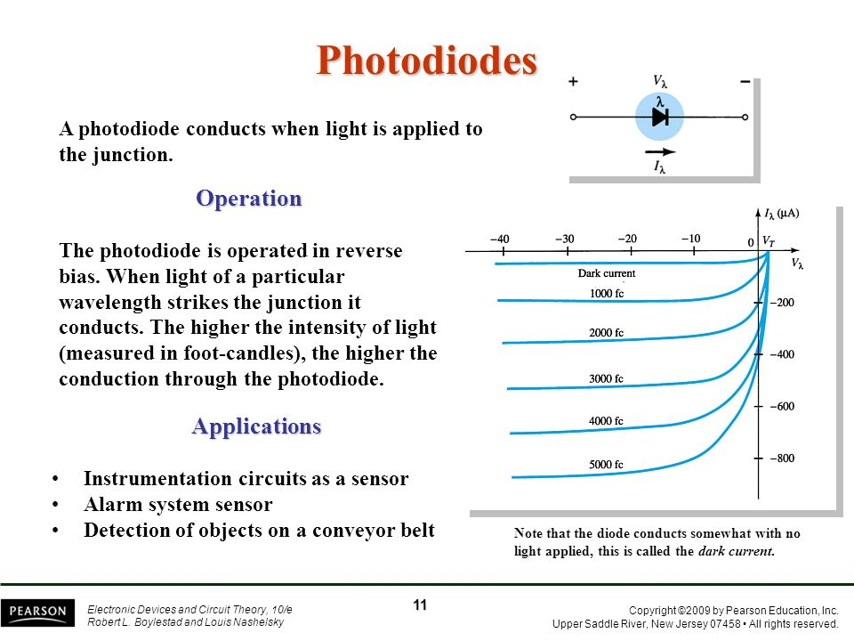 Photodiodes Operation Applications