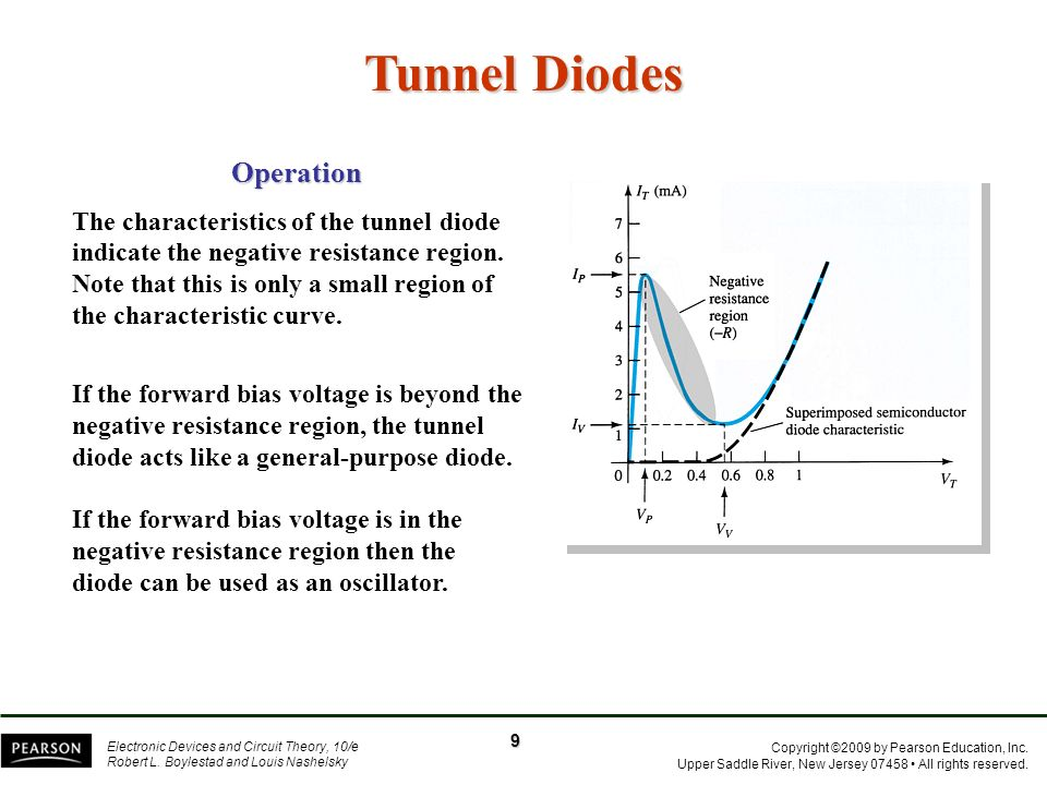Tunnel Diodes Operation