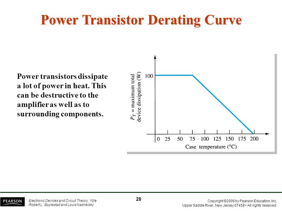 Power Transistor Derating Curve