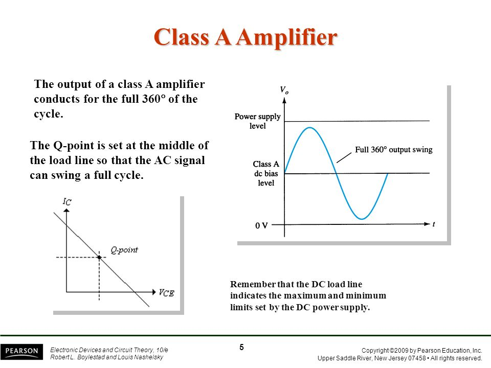 Class A Amplifier The output of a class A amplifier conducts for the full 360 of the cycle.
