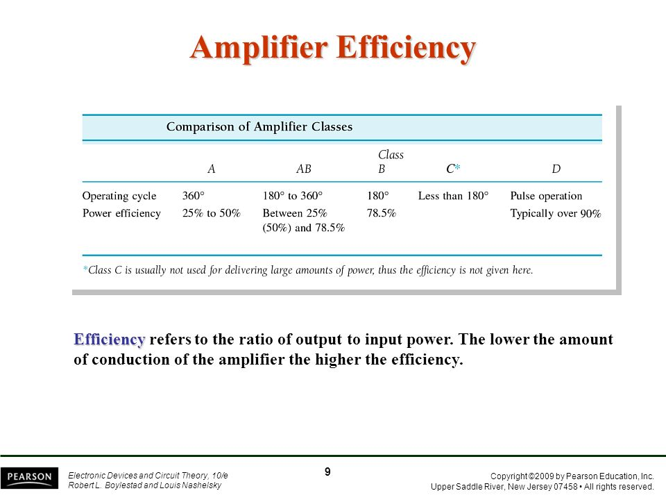 Amplifier Efficiency