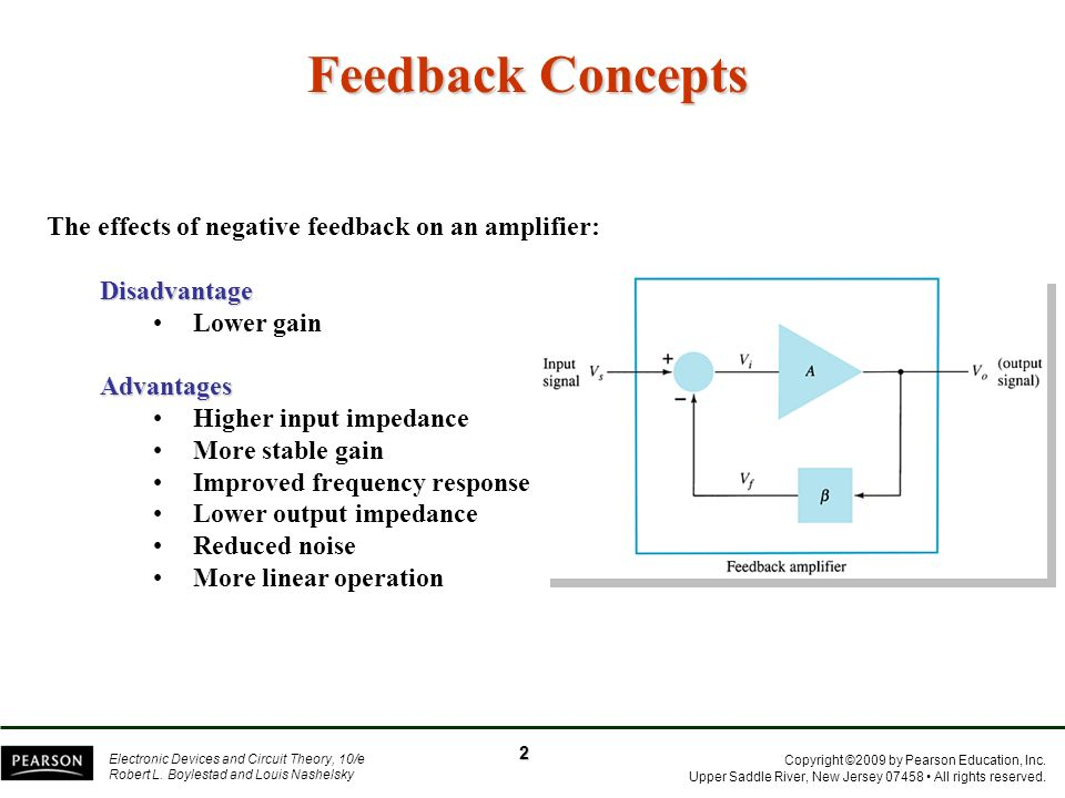 Feedback Concepts The effects of negative feedback on an amplifier: