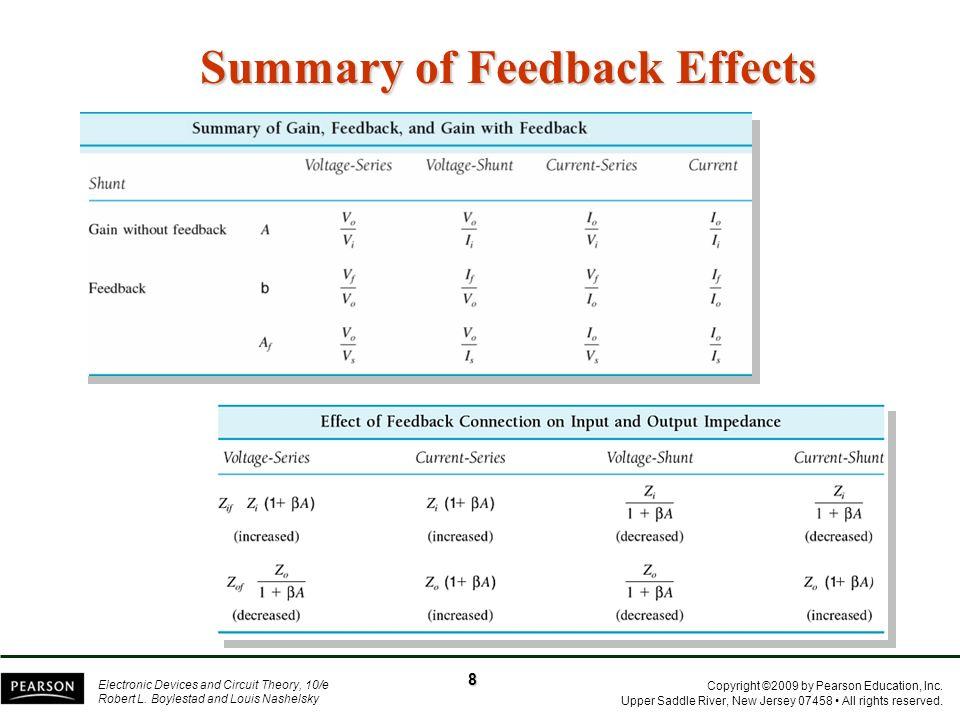 Summary of Feedback Effects