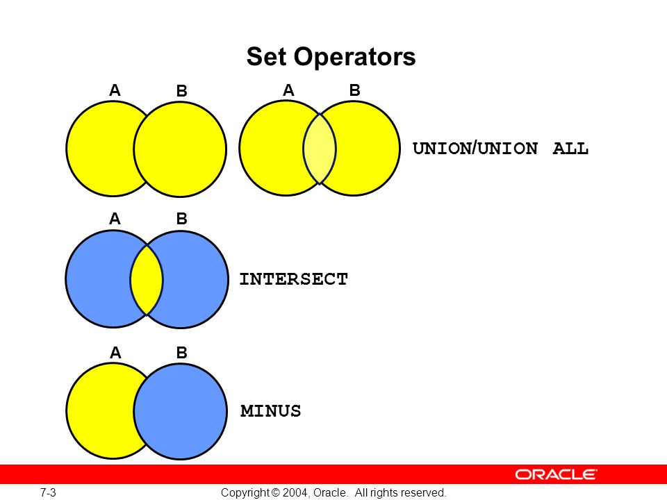 Oracle Database 10g: SQL Fundamentals I 7-3