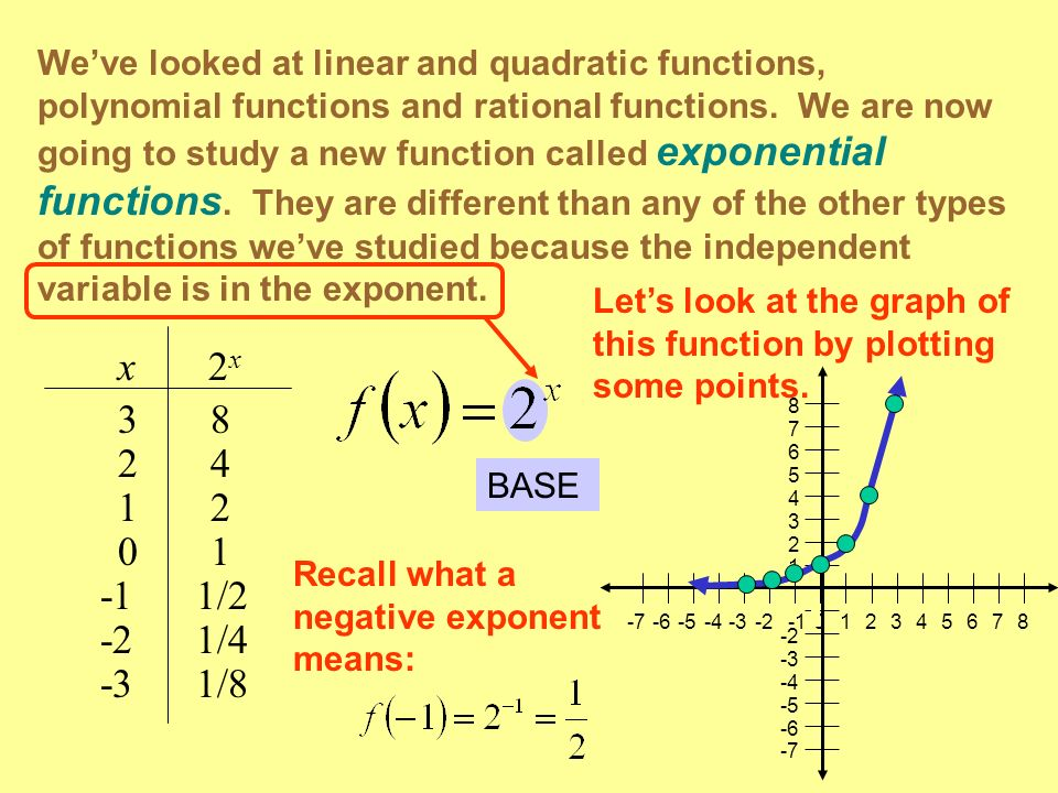 We've looked at linear and quadratic functions, polynomial functions and rational functions. We are now going to study a new function called exponential functions. They are different than any of the other types of functions we've studied because the independent variable is in the exponent.