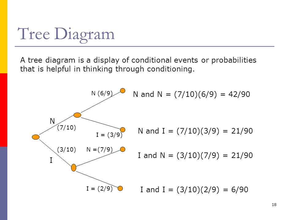 Tree Diagram A tree diagram is a display of conditional events or probabilities that is helpful in thinking through conditioning.