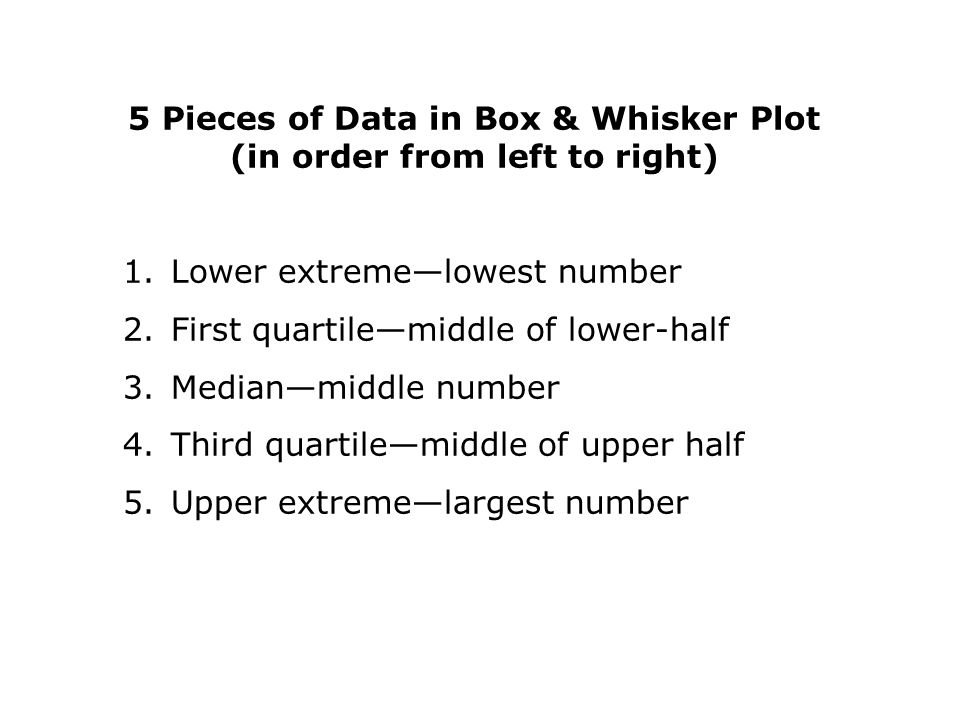 5 Pieces of Data in Box & Whisker Plot (in order from left to right)