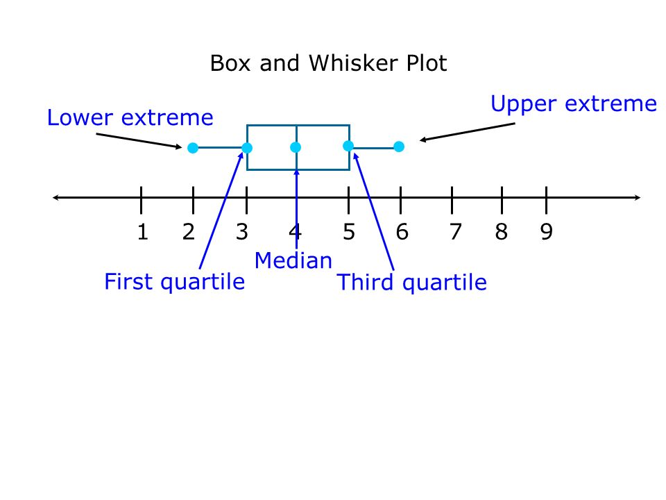Box and Whisker Plot Upper extreme. Lower extreme. 1 2 3 4 5 6 7 8 9.