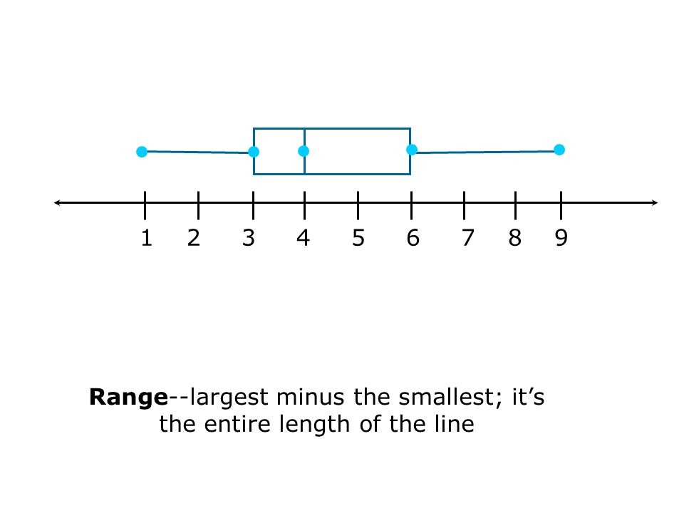 Range--largest minus the smallest; it's the entire length of the line