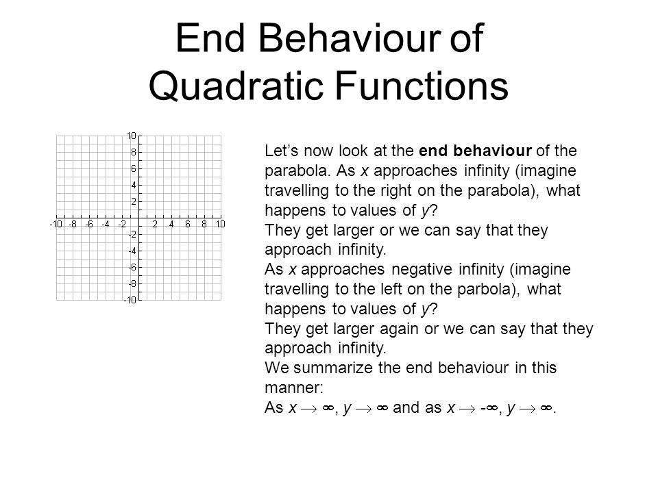End Behaviour of Quadratic Functions