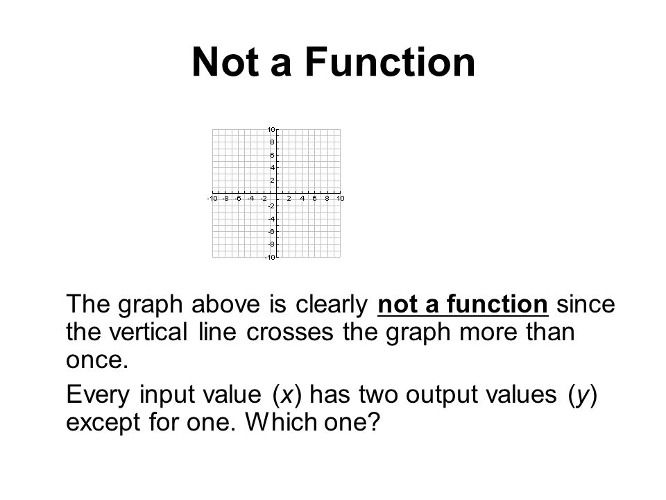 Not a Function The graph above is clearly not a function since the vertical line crosses the graph more than once.