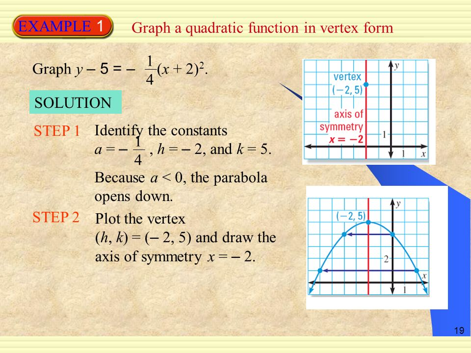EXAMPLE 1 Graph a quadratic function in vertex form. 14. Graph y – 5 = – (x + 2)2. SOLUTION.