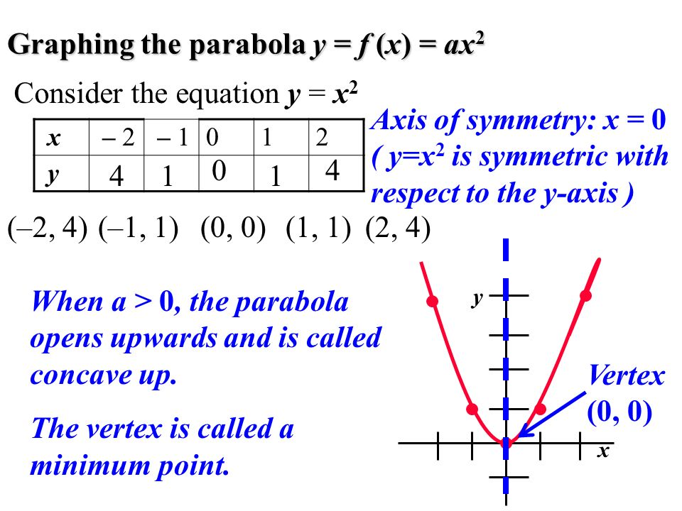 Graphing the parabola y = f (x) = ax2