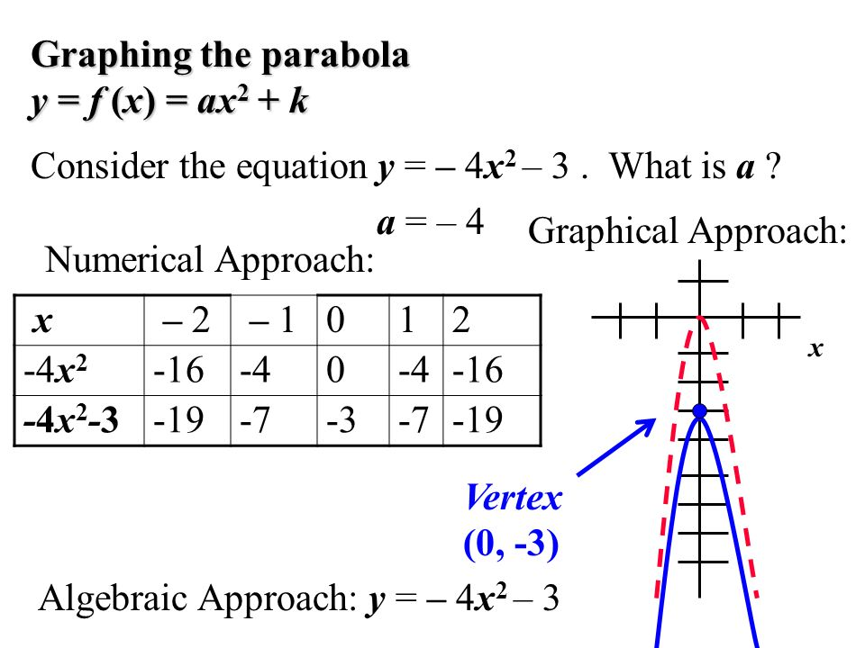Graphing the parabola y = f (x) = ax2 + k
