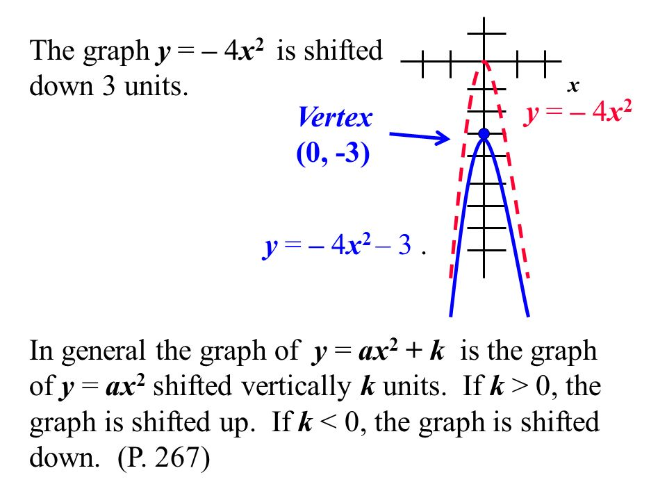The graph y = – 4x2 is shifted down 3 units.
