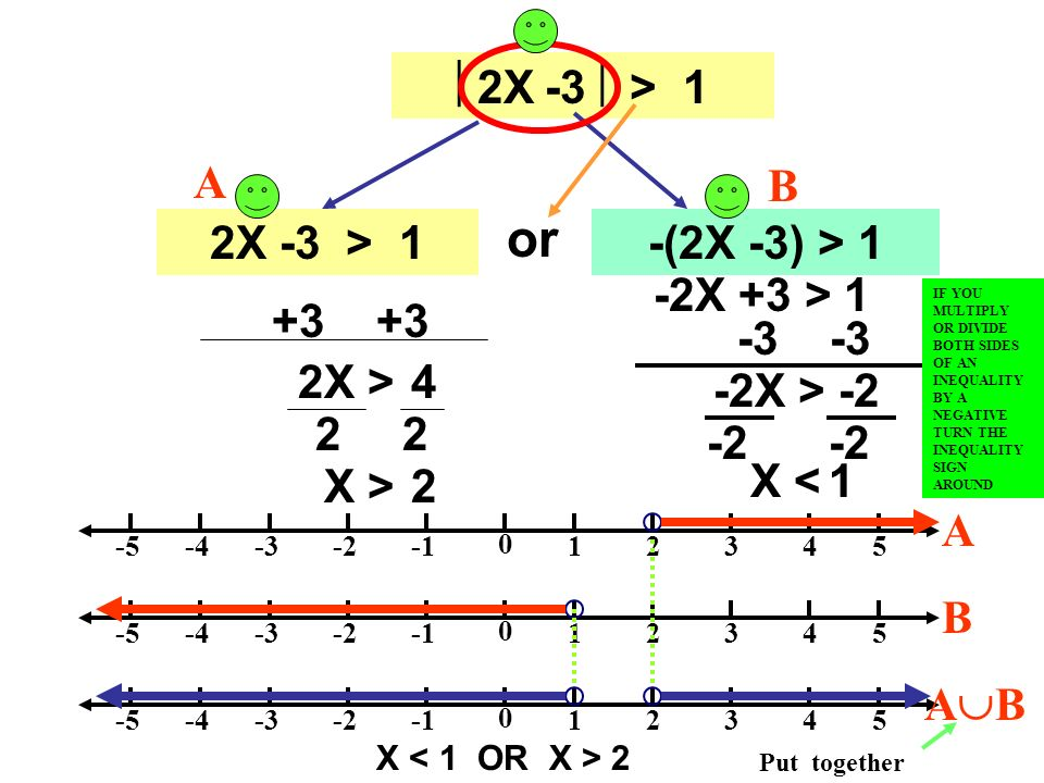 or 2X -3  > 1 A B 2X -3 > 1 -(2X -3) > 1 -2X +3 > 1