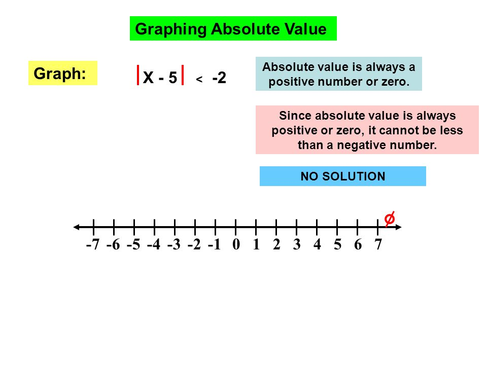 Absolute value is always a positive number or zero.