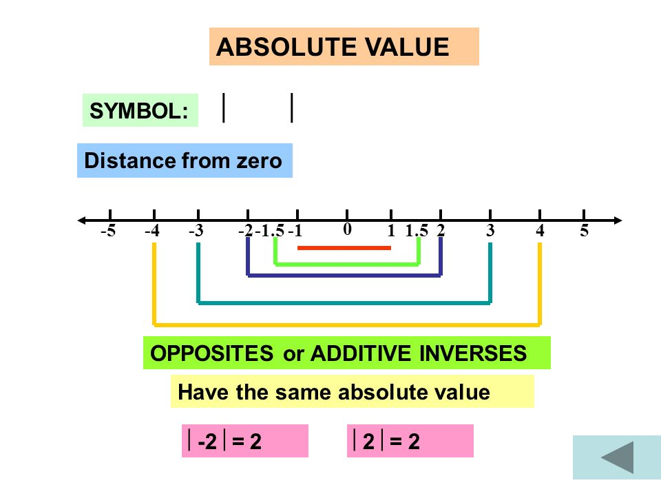   ABSOLUTE VALUE SYMBOL: Distance from zero