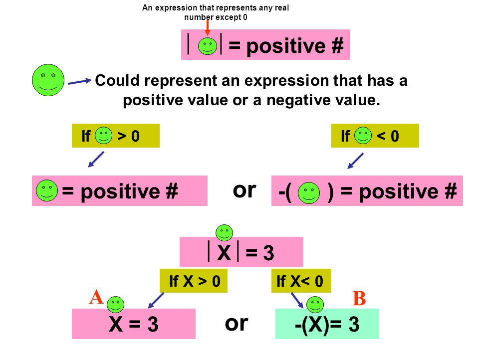 An expression that represents any real number except 0