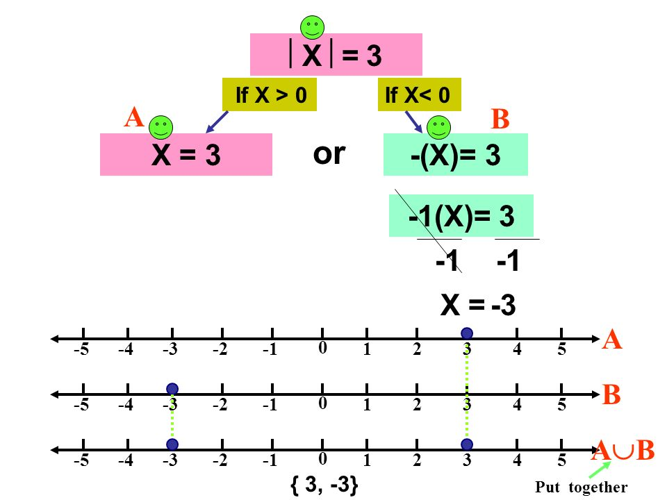 or X = 3 X = 3 -(X)= 3 A B -1(X)= 3 -1 -1 X = -3 A B AB If X > 0