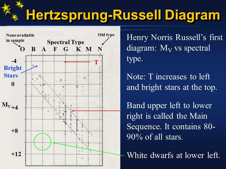 Hertzsprung russell diagram ppt download 5 hertzsprung russell diagram ccuart Gallery